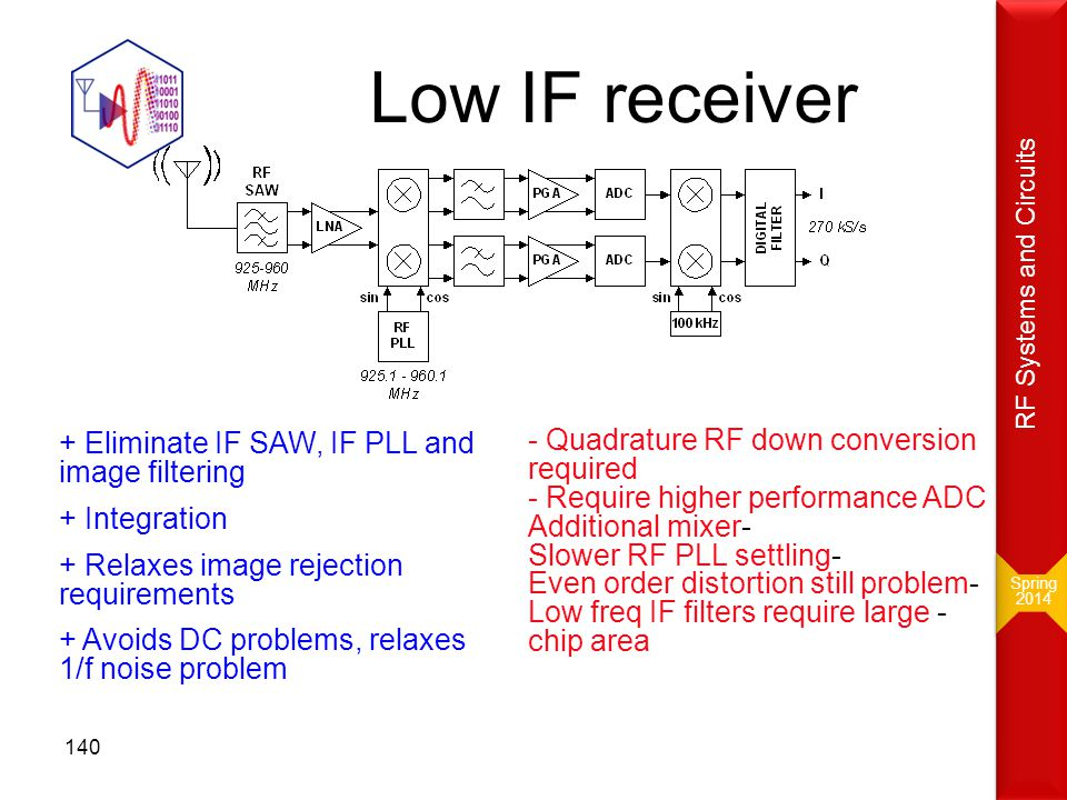 Low IF receiver - Quadrature RF down conversion required - Require higher performance ADC -Additional mixer -Slower RF PLL settling -Even order distor