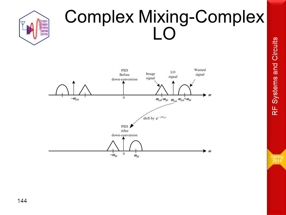 Complex Mixing-Complex LO Spring 2014 Spring 2014 RF Systems and Circuits 144