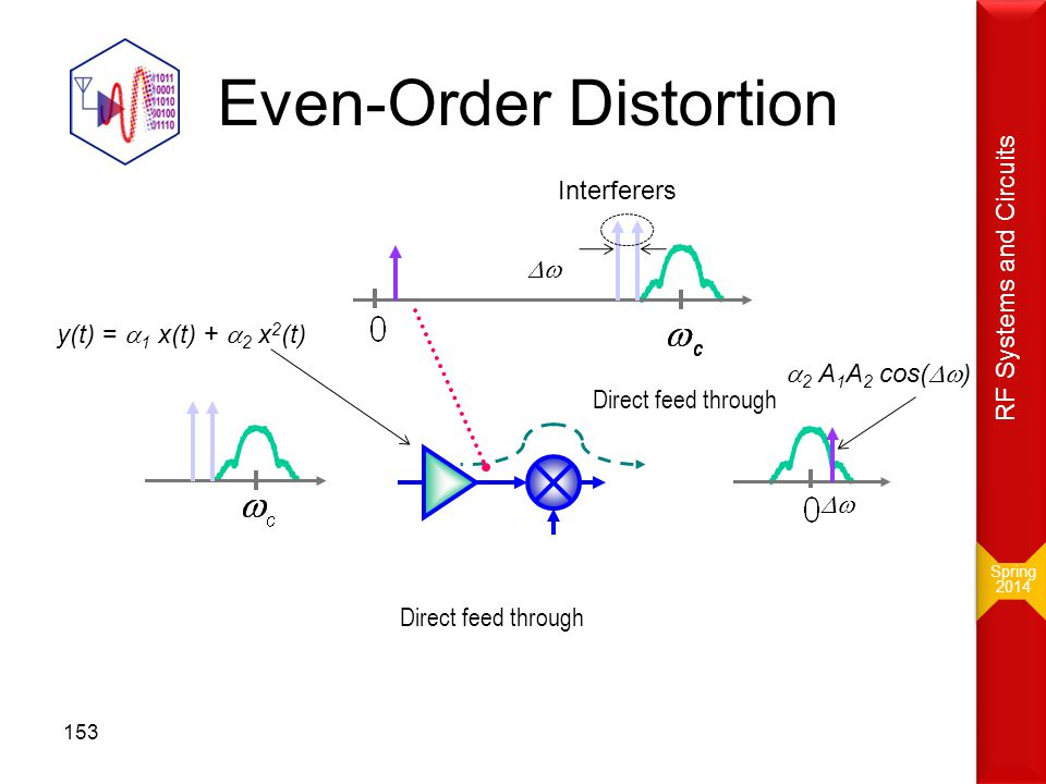 Even-Order Distortion Direct feed through Interferers y(t) =  1 x(t) +  2 x 2 (t)   2 A 1 A 2 cos(  ) Spring 2014 Spring 2014 RF Systems and Ci