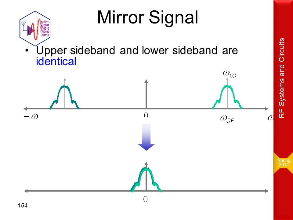 Mirror Signal Upper sideband and lower sideband are identical Spring 2014 Spring 2014 RF Systems and Circuits 154