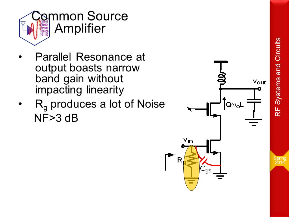 Common Source Amplifier Parallel Resonance at output boasts narrow band gain without impacting linearity R g produces a lot of Noise NF>3 dB Spring 20
