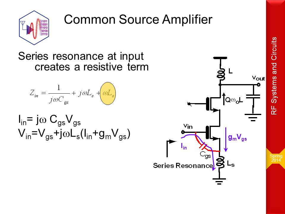 Common Source Amplifier Series resonance at input creates a resistive term I in = j  C gs V gs V in =V gs +j  L s (I in +g m V gs ) g m V gs I in Sp