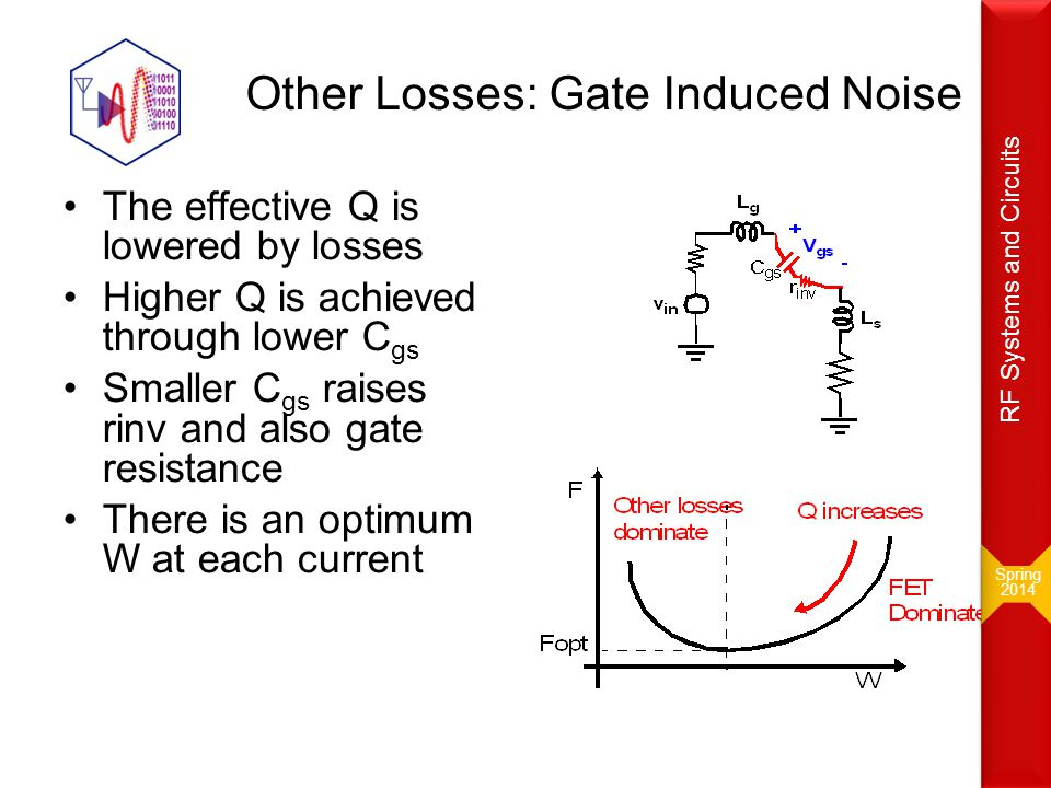 Other Losses: Gate Induced Noise The effective Q is lowered by losses Higher Q is achieved through lower C gs Smaller C gs raises rinv and also gate r