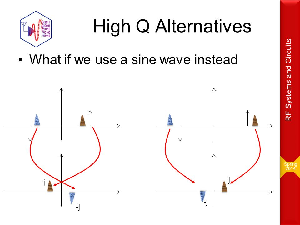 High Q Alternatives What if we use a sine wave instead Spring 2014 Spring 2014 RF Systems and Circuits j -j j