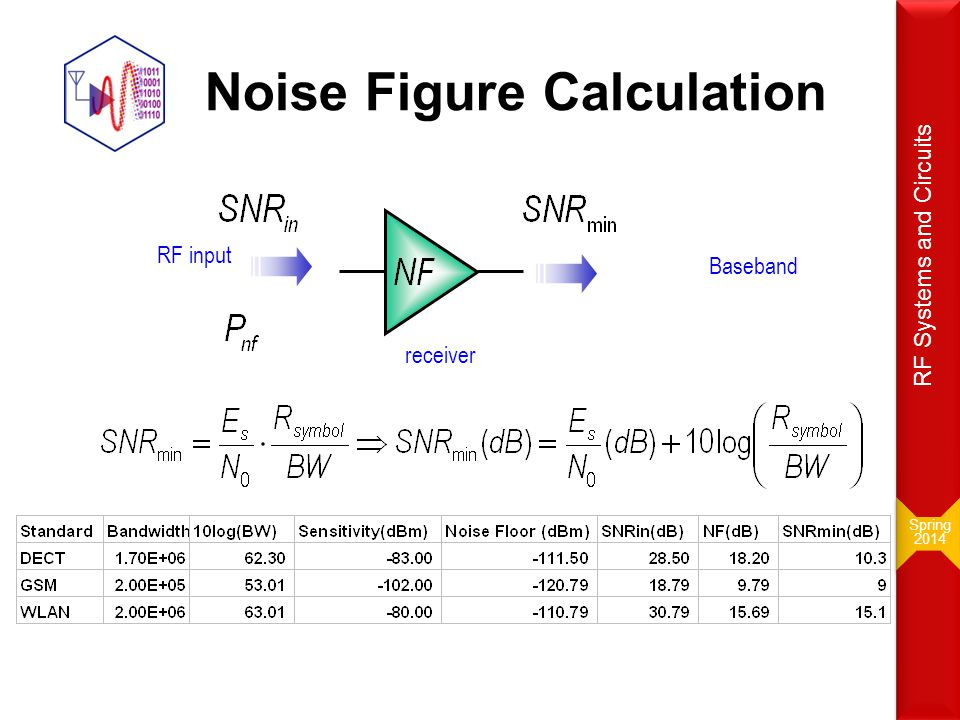 I/Q Mismatch 0 90 I Q Phase & Gain Error a(t) Spring 2014 Spring 2014 RF Systems and Circuits