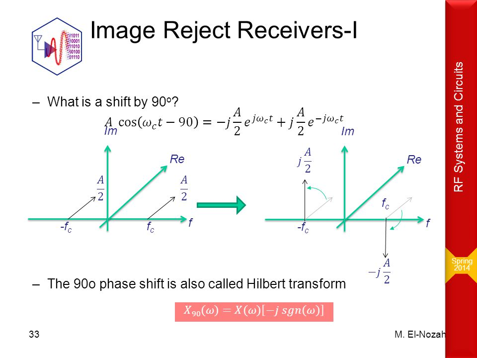 Image Reject Receivers-I M. El-Nozahi33 f fcfc -f c Re Im f fcfc -f c Re Im Spring 2014 Spring 2014 RF Systems and Circuits