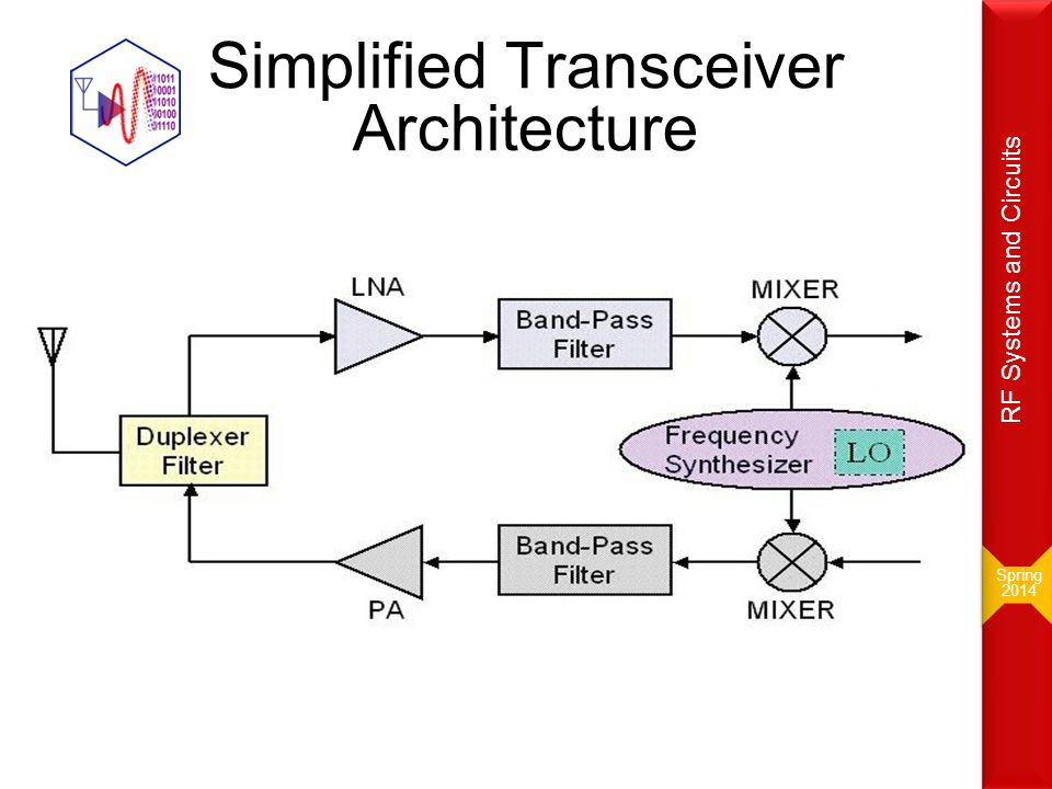 Channel Selection Remarks Channel selection cannot be done before the LNA because: –It is hard to find a BPF with large quality factor, and achieving a very small loss –Having a tunable BPF with high quality factor is hard to obtained Usually, there are two steps to select a channel: –Band selection: In which the entire band is selected.