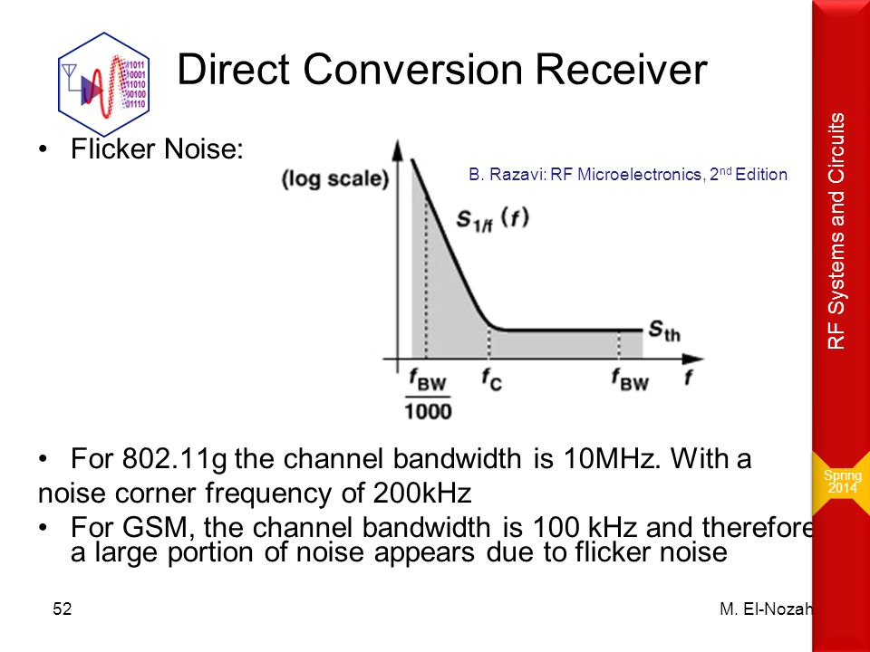 Direct Conversion Receiver Flicker Noise: For 802.11g the channel bandwidth is 10MHz. With a noise corner frequency of 200kHz For GSM, the channel ban