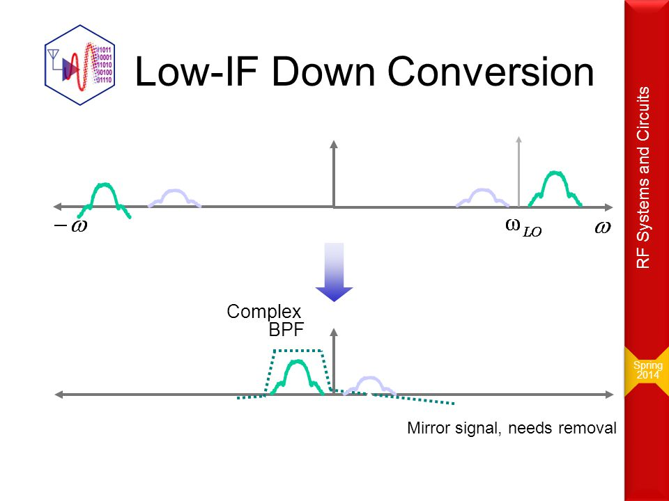 Low-IF Down Conversion Complex BPF Mirror signal, needs removal Spring 2014 Spring 2014 RF Systems and Circuits