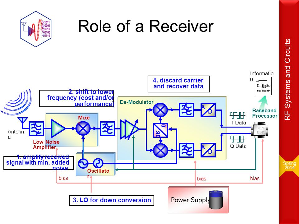 Mixer = Multiplying  up/down conversion Frequency translation device Ideal mixer: Doesn't mix ; it multiplies A B AB Spring 2014 Spring 2014 RF Systems and Circuits