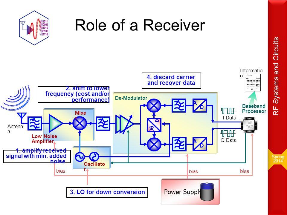 Down Conversion to IF M.El-Nozahi27 AM modulation: FM/ Digital..etc.