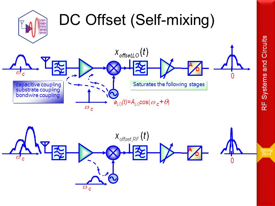 DC Offset (Self-mixing) A D  c a LO (t)=A LO cos(  c +  ) 0  c capacitive coupling substrate coupling bondwire coupling Saturates the following