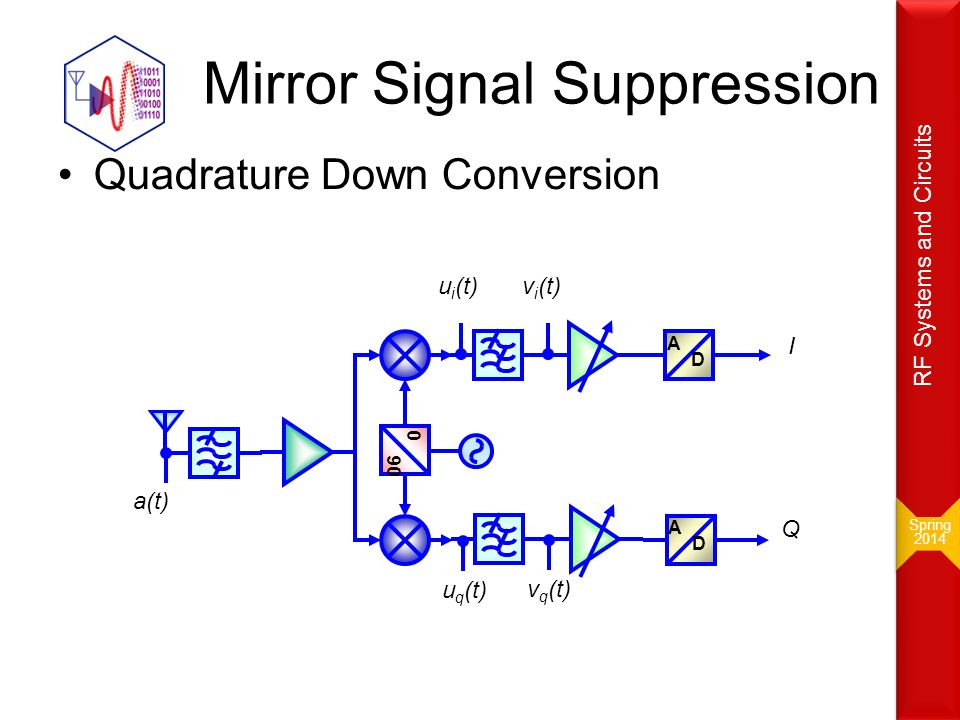 Mirror Signal Suppression Quadrature Down Conversion A D 0 90 A D a(t) u i (t) u q (t) v i (t) v q (t) I Q Spring 2014 Spring 2014 RF Systems and Circ