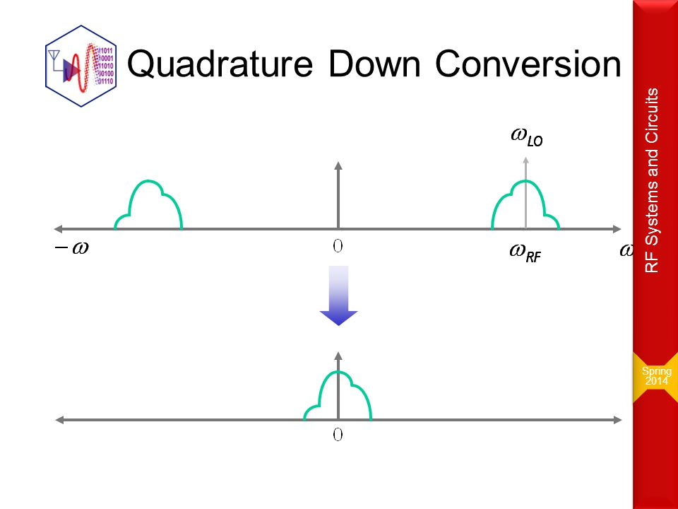 Quadrature Down Conversion Spring 2014 Spring 2014 RF Systems and Circuits