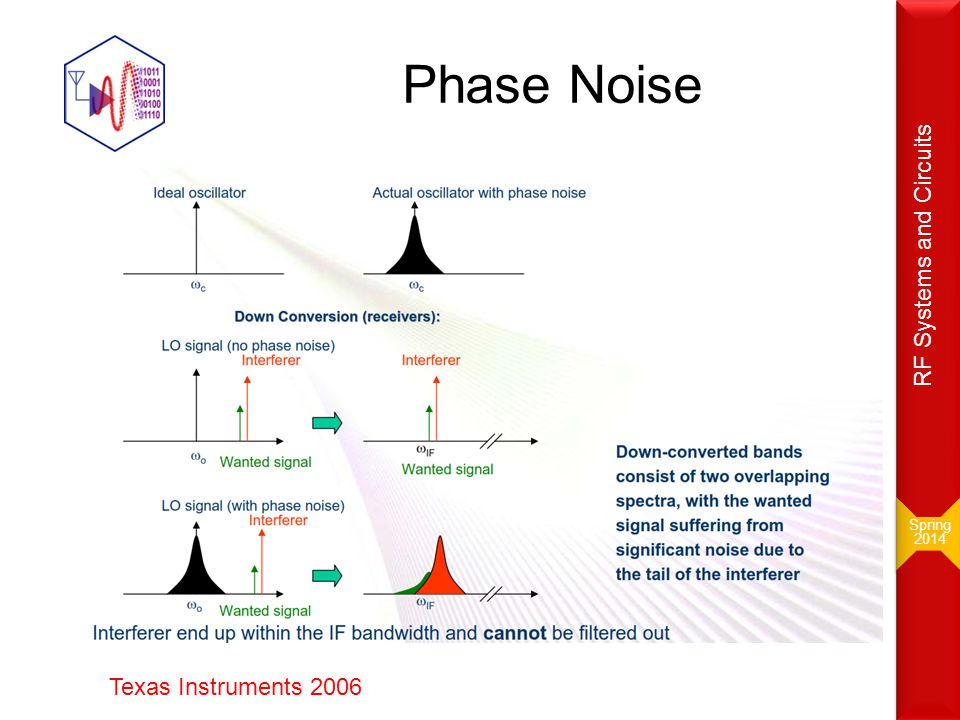 Phase Noise Spring 2014 Spring 2014 RF Systems and Circuits Texas Instruments 2006
