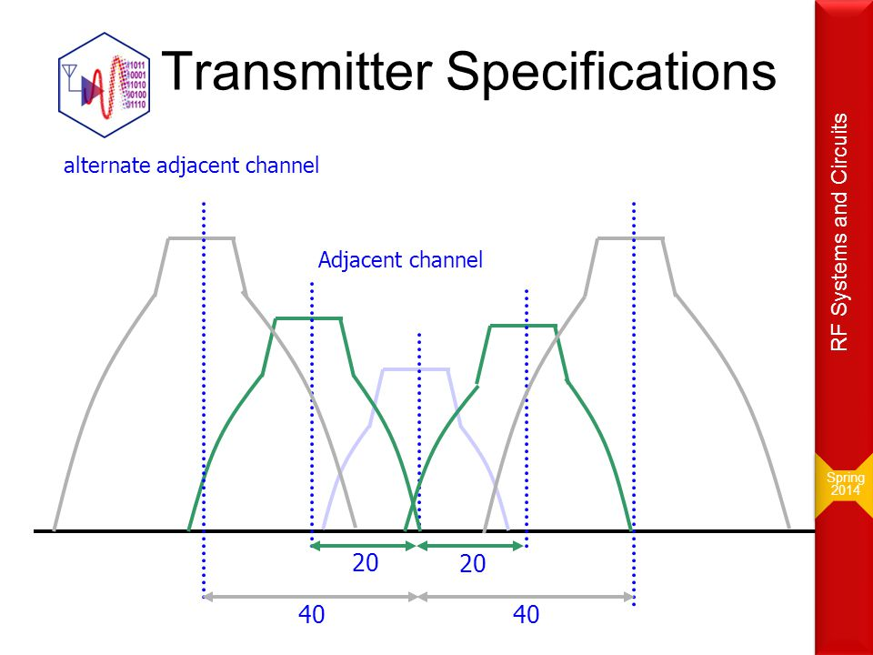 Transmitter Specifications 20 40 Adjacent channel alternate adjacent channel Spring 2014 Spring 2014 RF Systems and Circuits