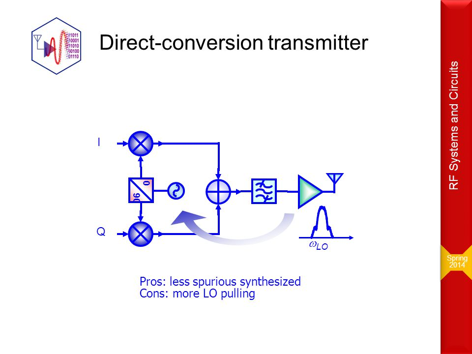Direct-conversion transmitter 0 90 I Q  LO Pros: less spurious synthesized Cons: more LO pulling Spring 2014 Spring 2014 RF Systems and Circuits