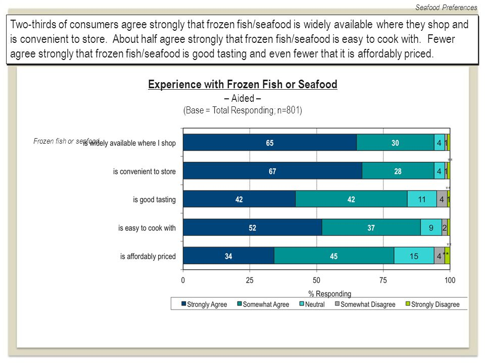 Two-thirds of consumers agree strongly that frozen fish/seafood is widely available where they shop and is convenient to store. About half agree stron