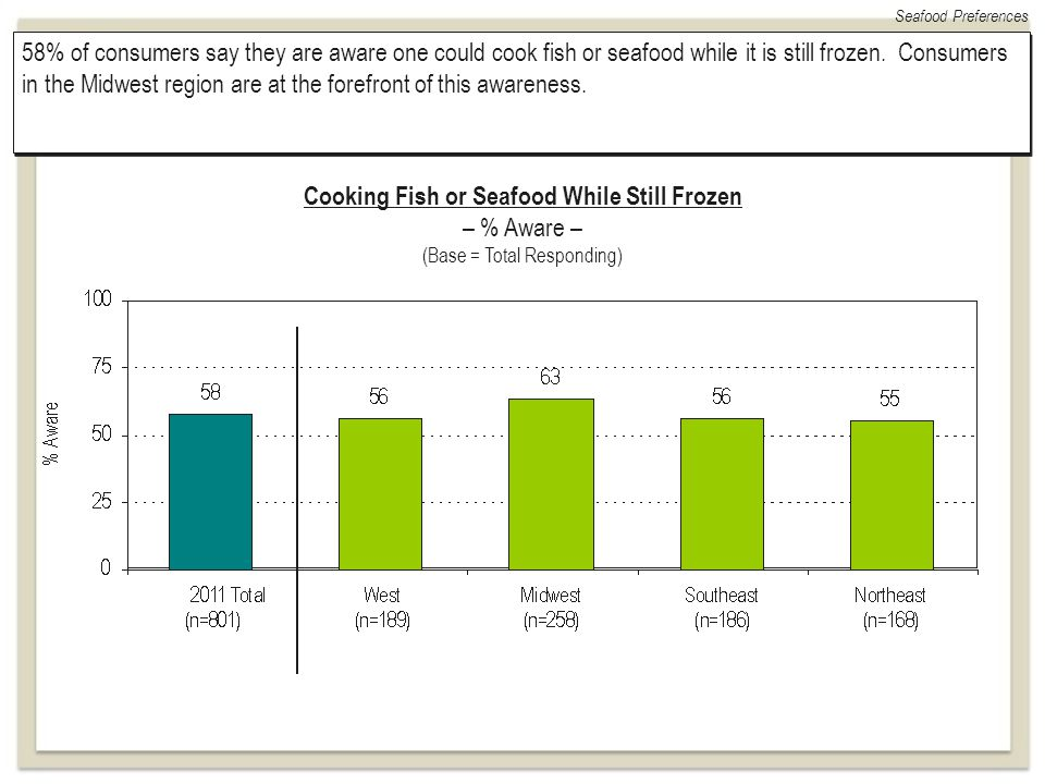 Seafood Preferences 58% of consumers say they are aware one could cook fish or seafood while it is still frozen. Consumers in the Midwest region are a