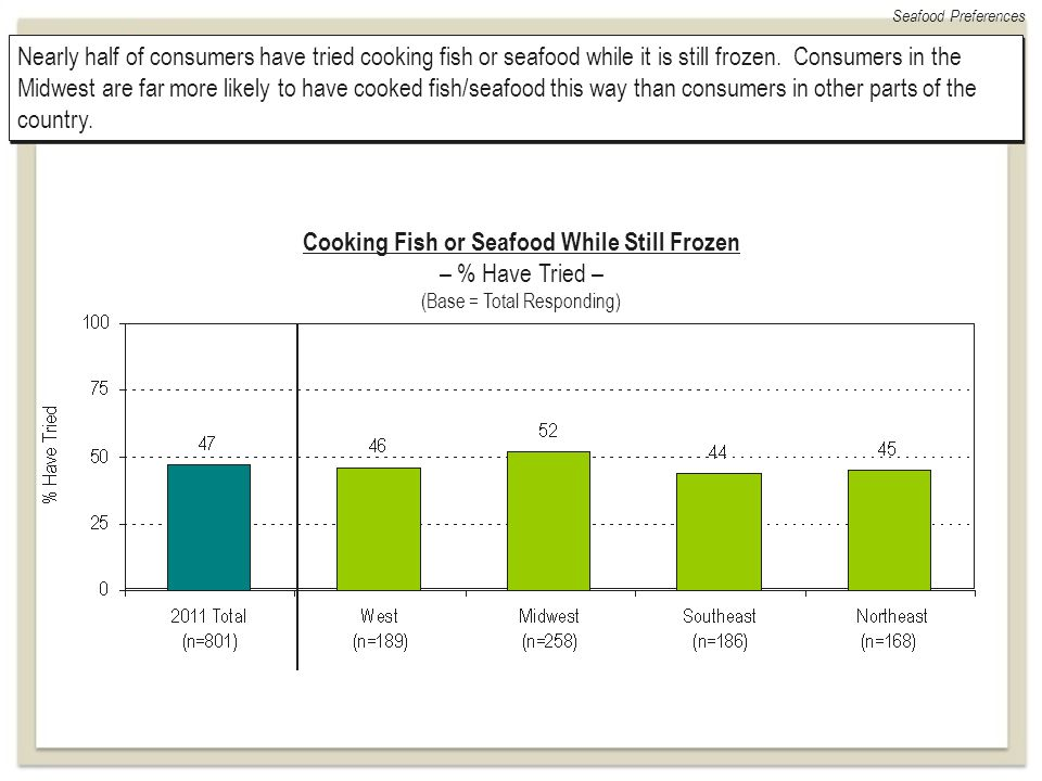 Seafood Preferences Nearly half of consumers have tried cooking fish or seafood while it is still frozen. Consumers in the Midwest are far more likely