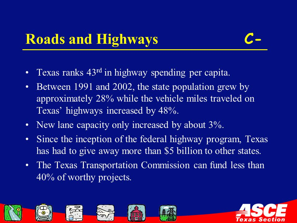 Roads and Highways C- Texas ranks 43 rd in highway spending per capita. Between 1991 and 2002, the state population grew by approximately 28% while th