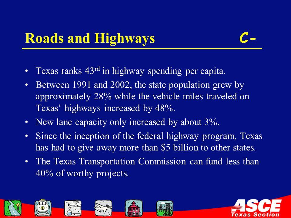 Roads and Highways C- Texas ranks 43 rd in highway spending per capita.