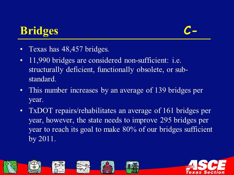 Bridges C- Texas has 48,457 bridges. 11,990 bridges are considered non-sufficient: i.e. structurally deficient, functionally obsolete, or sub- standar