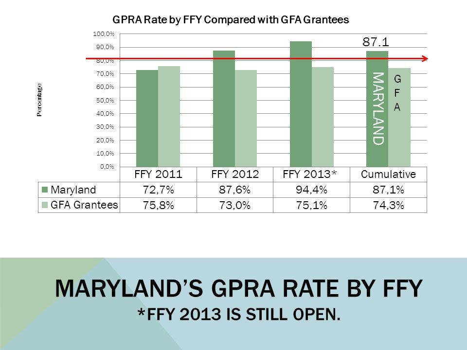 MARYLAND'S GPRA RATE BY FFY *FFY 2013 IS STILL OPEN. MARYLAND