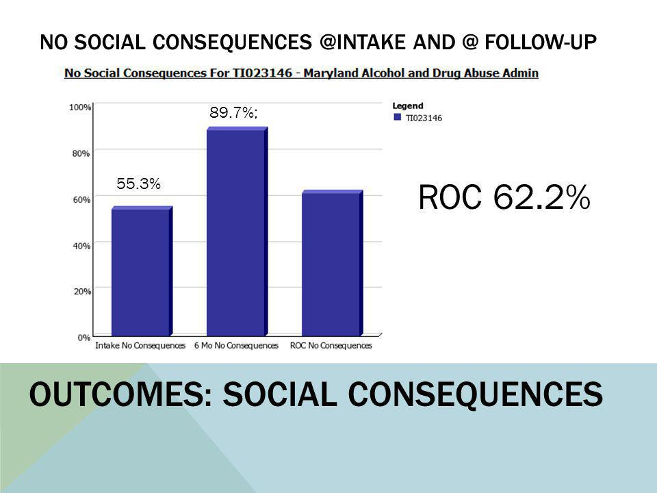 NO SOCIAL CONSEQUENCES @INTAKE AND @ FOLLOW-UP 55.3% 89.7%; ROC 62.2% OUTCOMES: SOCIAL CONSEQUENCES