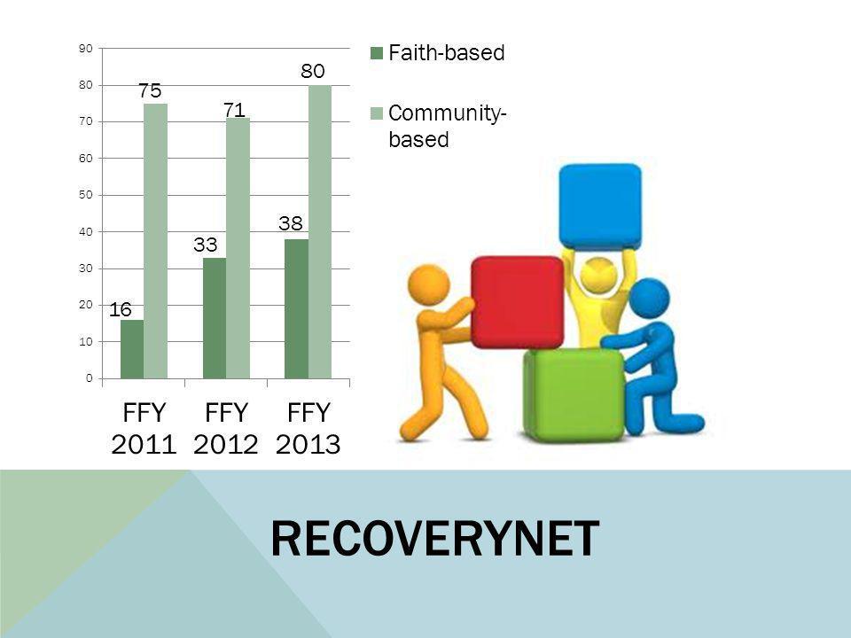 RECOVERYNET 16