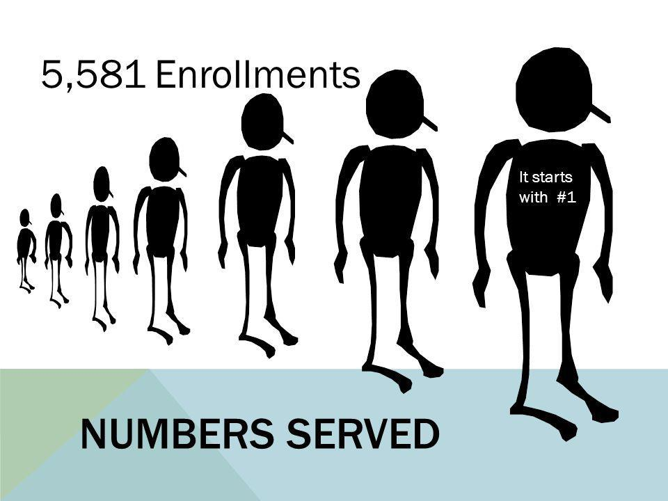 NUMBERS SERVED 5,581 Enrollments It starts with #1