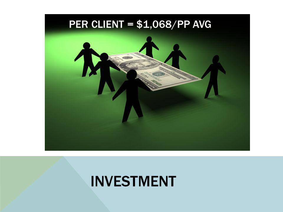 INVESTMENT PER CLIENT = $1,068/PP AVG.