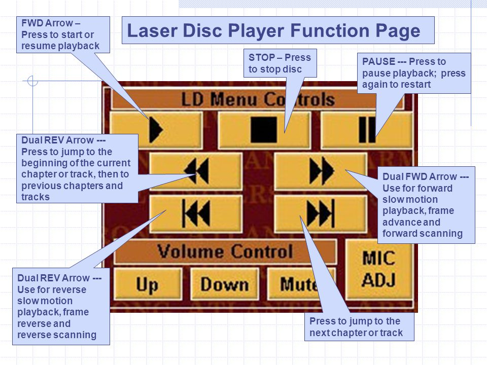 Laser Disc Player Function Page FWD Arrow – Press to start or resume playback Dual FWD Arrow --- Use for forward slow motion playback, frame advance a