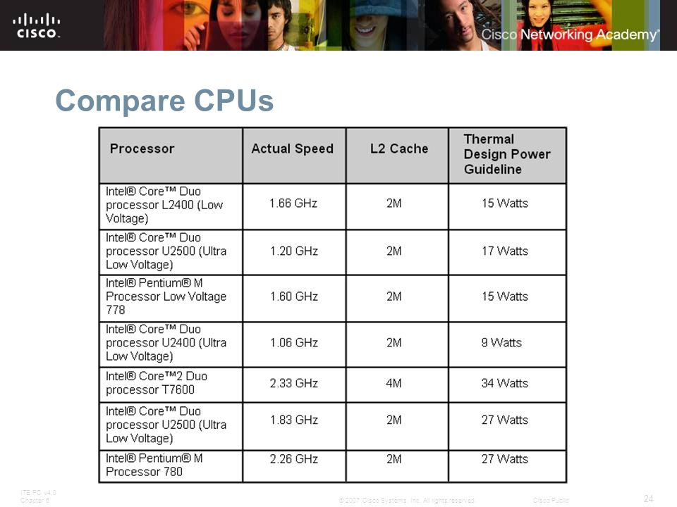 ITE PC v4.0 Chapter 6 24 © 2007 Cisco Systems, Inc. All rights reserved.Cisco Public Compare CPUs