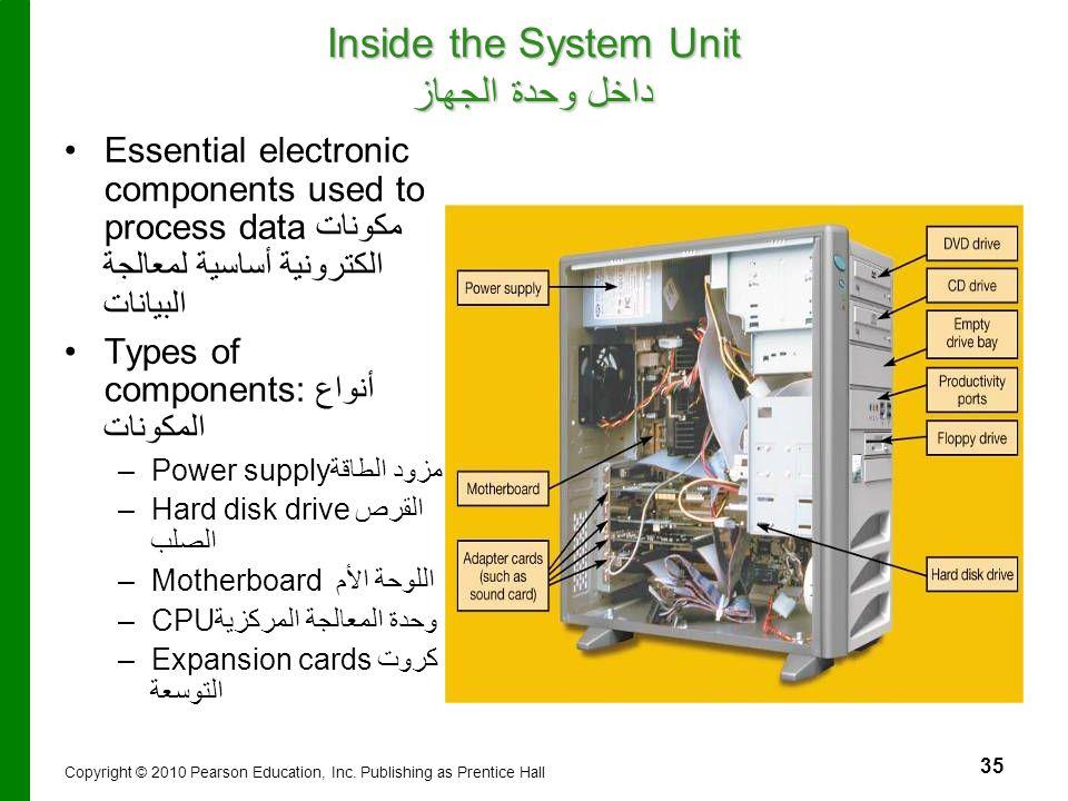 35 Inside the System Unit داخل وحدة الجهاز Essential electronic components used to process dataمكونات الكترونية أساسية لمعالجة البيانات Types of compo