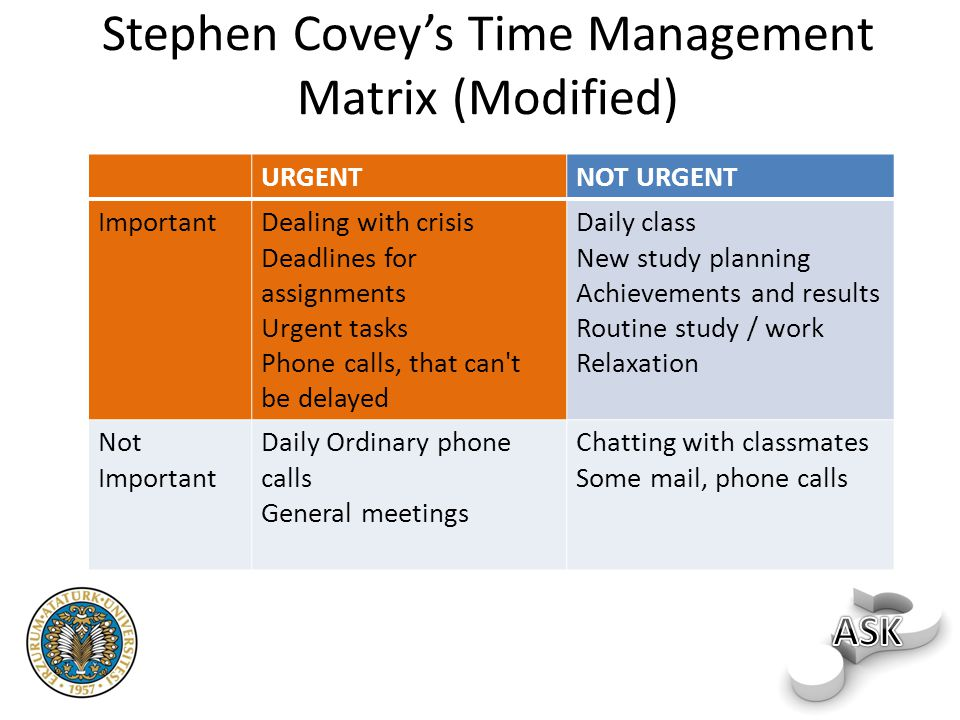 Stephen Covey's Time Management Matrix (Modified) URGENTNOT URGENT ImportantDealing with crisis Deadlines for assignments Urgent tasks Phone calls, that can t be delayed Daily class New study planning Achievements and results Routine study / work Relaxation Not Important Daily Ordinary phone calls General meetings Chatting with classmates Some mail, phone calls