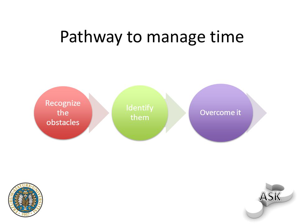 Pathway to manage time Recognize the obstacles Identify them Overcome it
