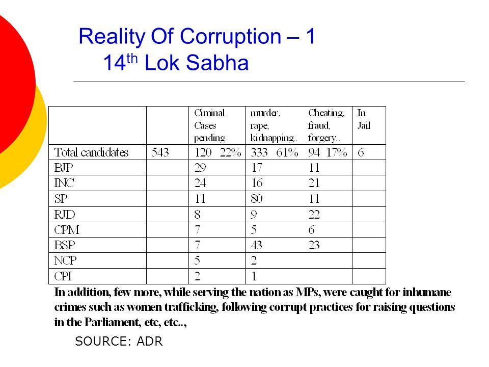 Reality Of Corruption – 1 14 th Lok Sabha SOURCE: ADR