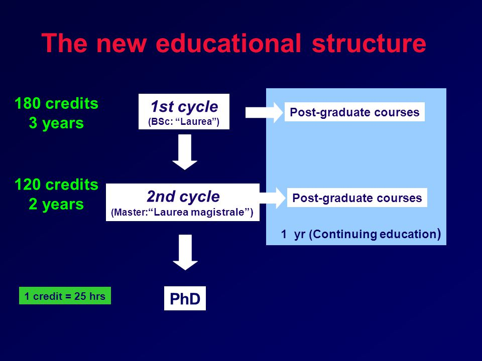 1 yr (Continuing education ) The new educational structure 180 credits 3 years 120 credits 2 years 1 credit = 25 hrs Post-graduate courses PhD 1st cycle (BSc: Laurea ) 2nd cycle (Master: Laurea magistrale )