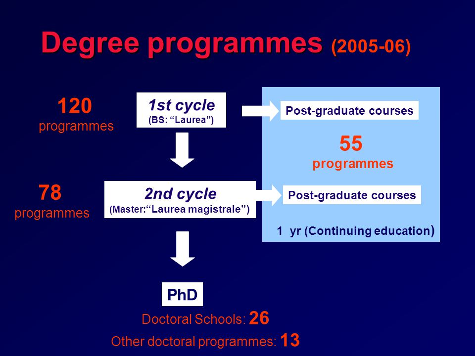 1 yr (Continuing education ) Degree programmes ( Degree programmes (2005-06) Post-graduate courses PhD 1st cycle (BS: Laurea ) 2nd cycle (Master: Laurea magistrale ) 120 programmes 78 programmes 55 programmes Doctoral Schools: 26 Other doctoral programmes: 13