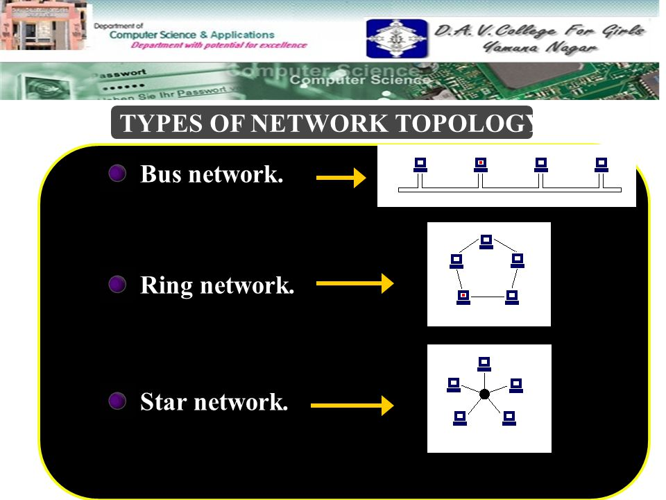 SUMMARY BUS TOPOLOGY DEFINITION All computers and devices connected to central cable DEFINITION All computers and devices connected to central cable ADVANTAGE Easy to connect a computer or peripheral to a linear bus.