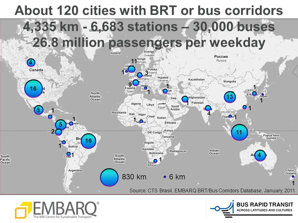 1 11 4 4 16 3 1 5 1 13 1 4 1 9 2 1 1 1 5 1 1 1 1 1 11 1 16 1 830 km6 km Source: CTS Brasil, EMBARQ BRT/Bus Corridors Database, January, 2011 About 120 cities with BRT or bus corridors 4,335 km - 6,683 stations – 30,000 buses 26.8 million passengers per weekday
