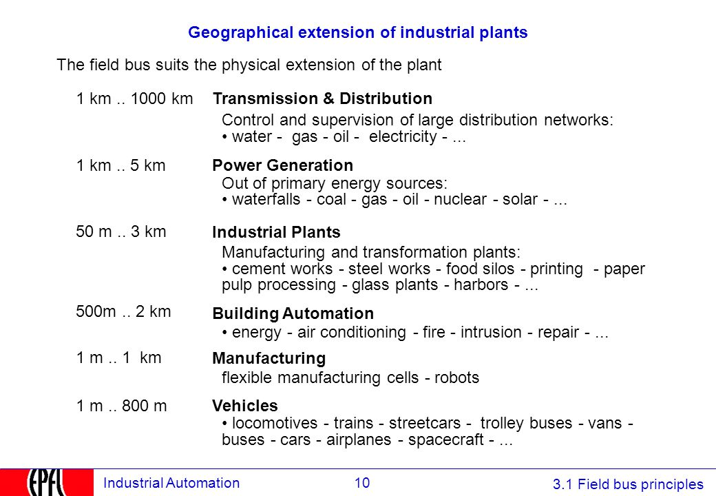 3.1 Field bus principles 10Industrial Automation Geographical extension of industrial plants The field bus suits the physical extension of the plant C