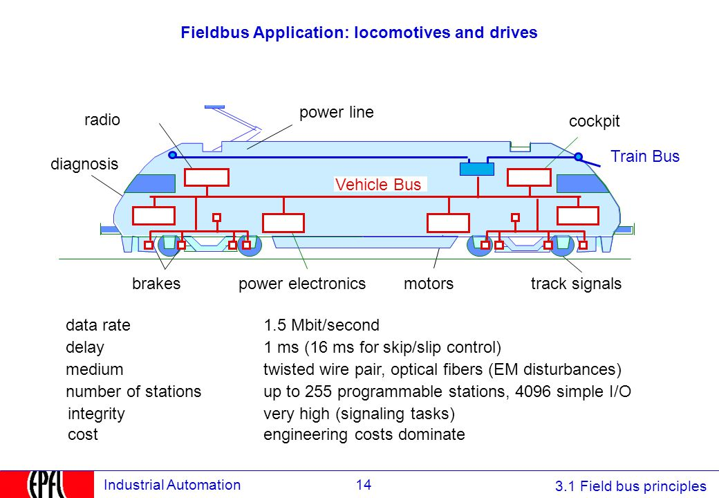 3.1 Field bus principles 14Industrial Automation Fieldbus Application: locomotives and drives cockpit motorspower electronicsbrakes power line track s