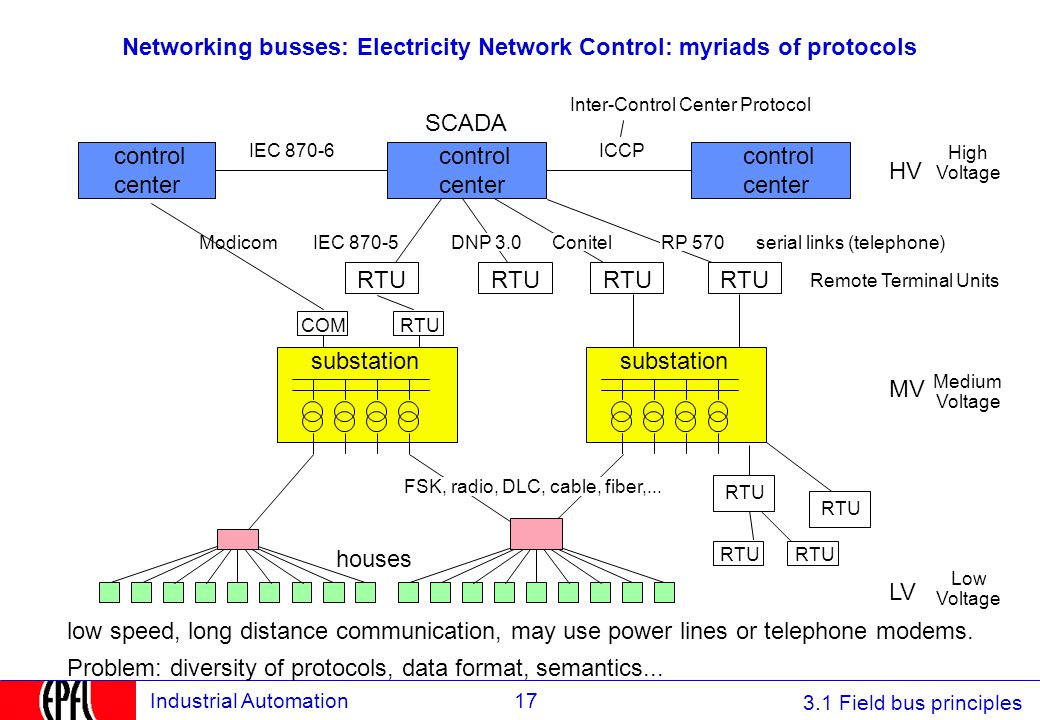 3.1 Field bus principles 17Industrial Automation Networking busses: Electricity Network Control: myriads of protocols houses substation Modicom ICCP c