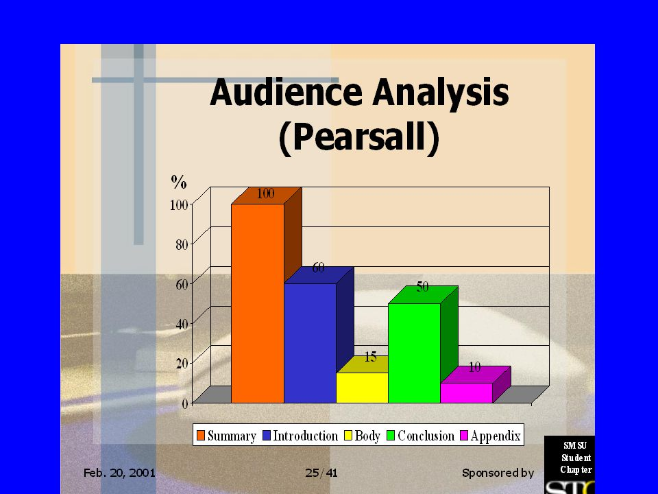 EFFORT-vs- READER INTRODUCTION 10% BODY OF PAPER 80% CONCLUSION 10% INTRODUCTION 60% BODY OF PAPER 15% CONCLUSION 50%
