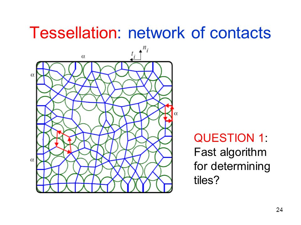 24 Tessellation: network of contacts QUESTION 1: Fast algorithm for determining tiles?