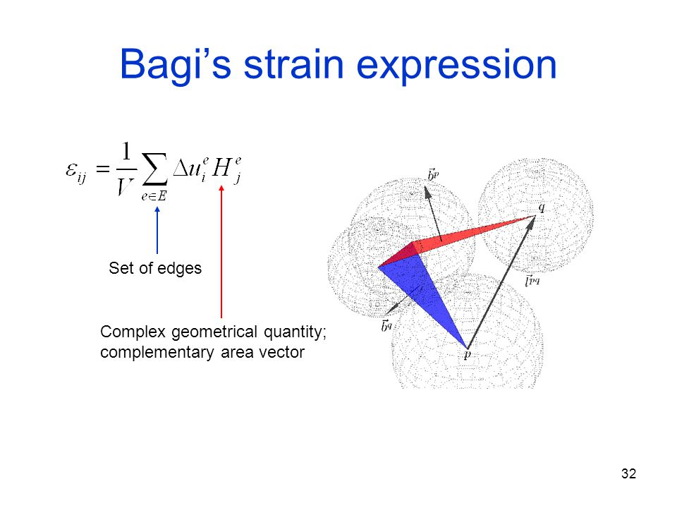 32 Bagi's strain expression Complex geometrical quantity; complementary area vector Set of edges