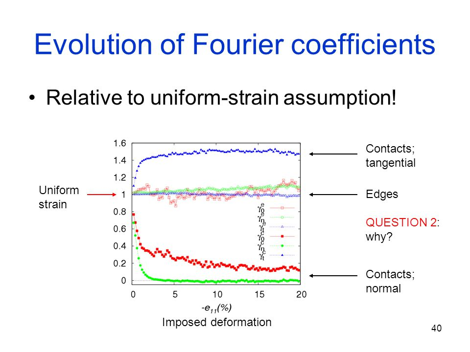 40 Evolution of Fourier coefficients Relative to uniform-strain assumption! Edges QUESTION 2: why? Contacts; tangential Contacts; normal Uniform strai