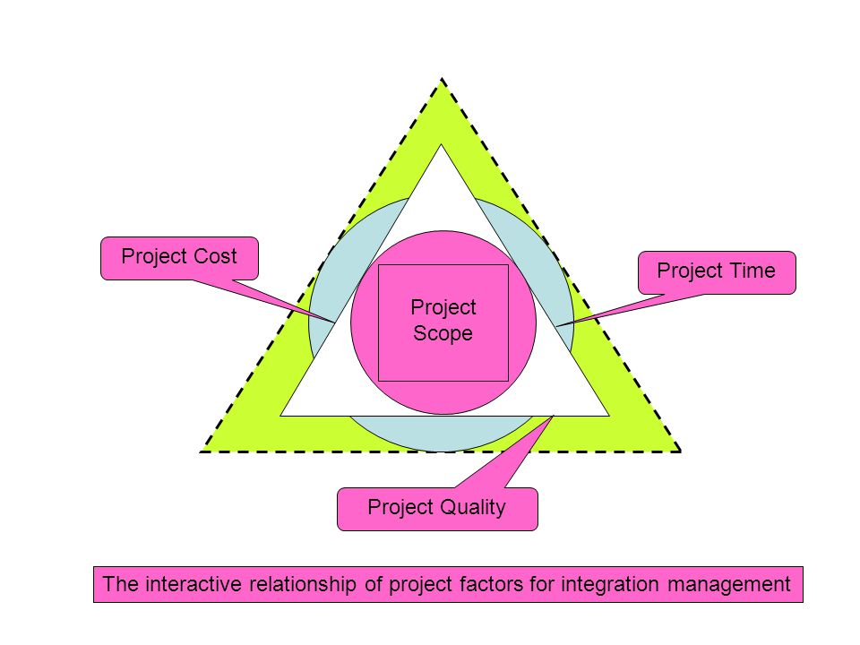 Chapter 8 – Project Integration Management 1. Project Integration Management –Ensures that the project processes are properly coordinated –It is neede